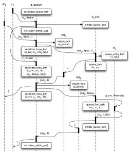Serialized Queue Message Flow
