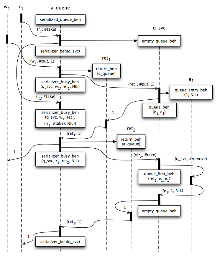 Figure 2 - Serialized Queue Message Flow.