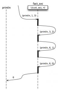 Non-recursive factorial message flow diagram
