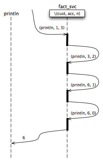 Iterative factorial message flow diagram