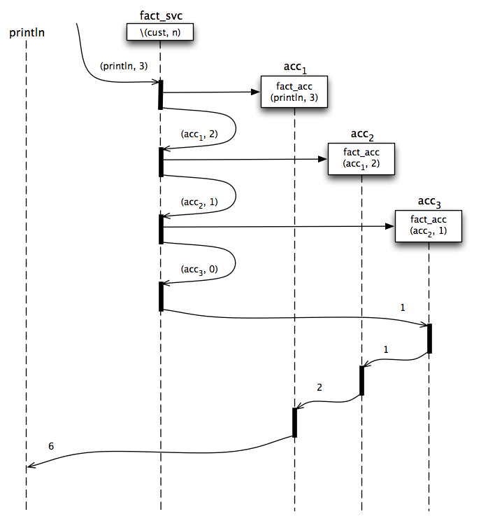 Recursive factorial message flow diagram