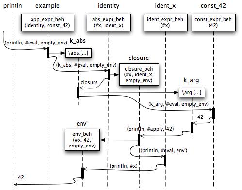 (\x.x)(42) evaluation message flow